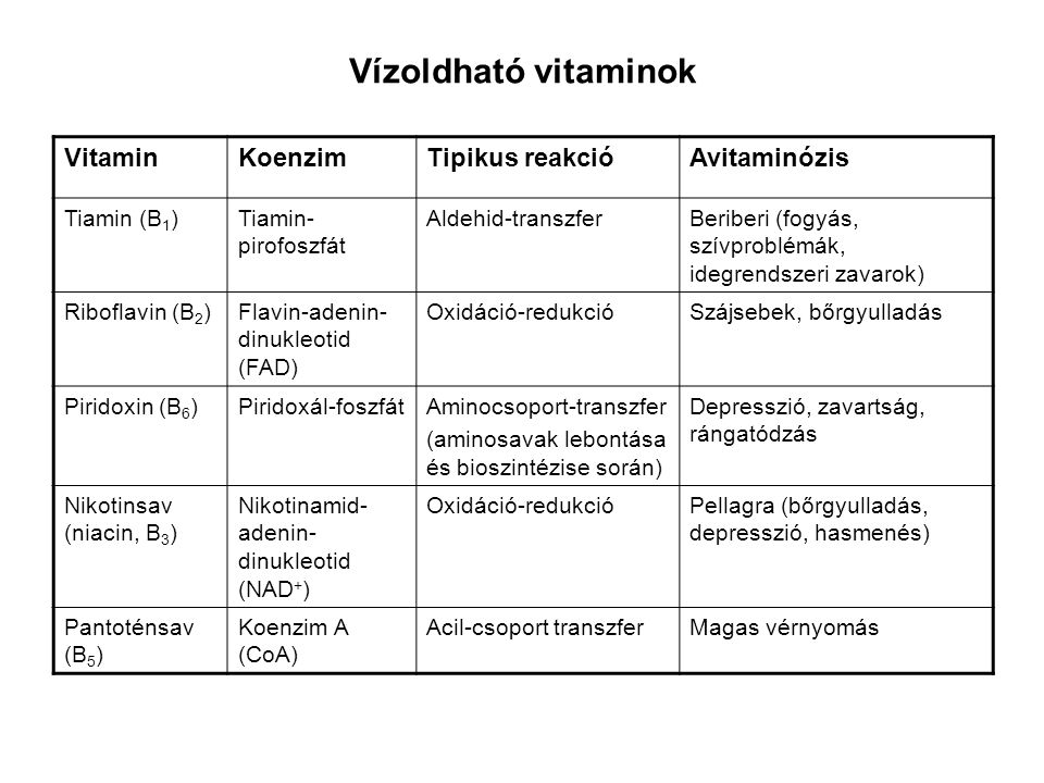 Vízoldható vitaminok Vitamin Koenzim Tipikus reakció Avitaminózis