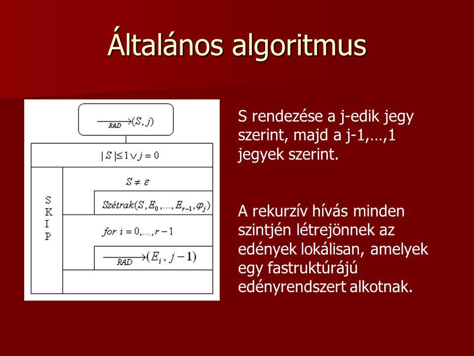 Általános algoritmus S rendezése a j-edik jegy szerint, majd a j-1,…,1 jegyek szerint.