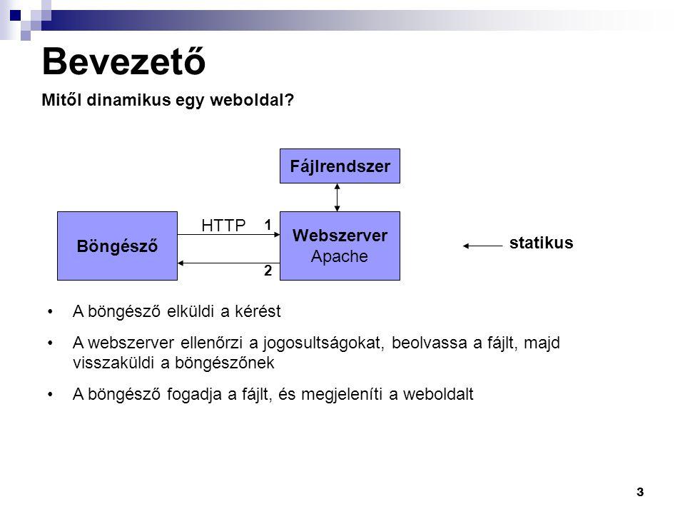 Bevezető Mitől dinamikus egy weboldal Fájlrendszer HTTP Webszerver