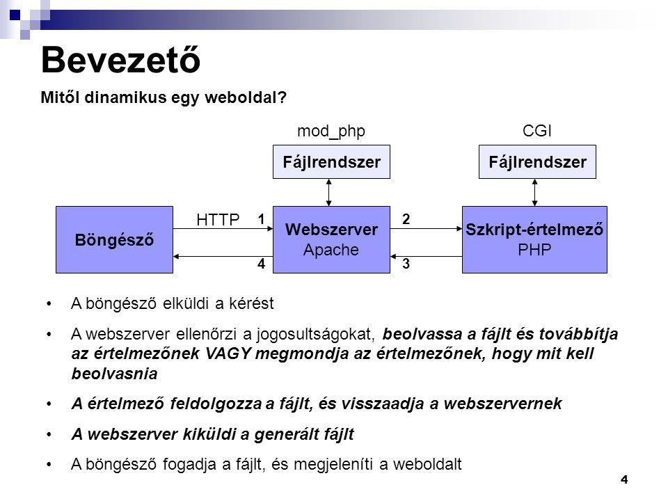 Bevezető Mitől dinamikus egy weboldal mod_php CGI Fájlrendszer