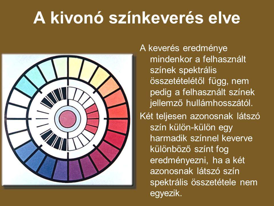 A kivonó színkeverés elve