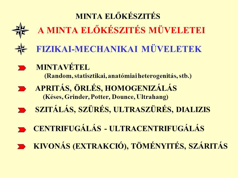 MINTA ELŐKÉSZITÉS FIZIKAI-MECHANIKAI MÜVELETEK MINTAVÉTEL
