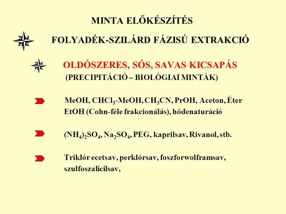 FOLYADÉK-SZILÁRD FÁZISÚ EXTRAKCIÓ OLDÓSZERES, SÓS, SAVAS KICSAPÁS