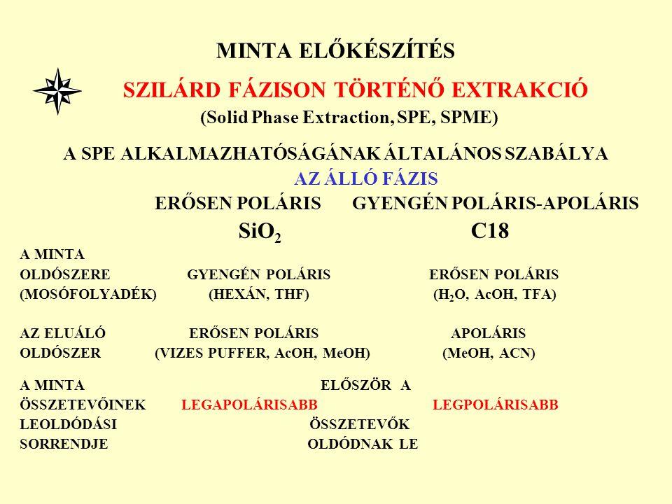 MINTA ELŐKÉSZÍTÉS SZILÁRD FÁZISON TÖRTÉNŐ EXTRAKCIÓ