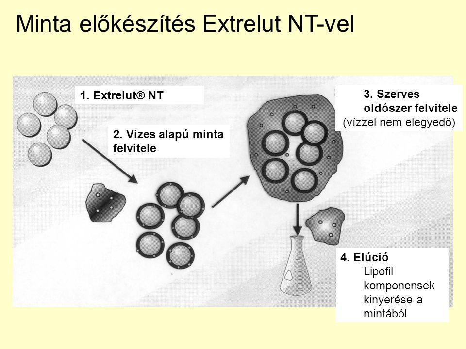 Minta előkészítés Extrelut NT-vel