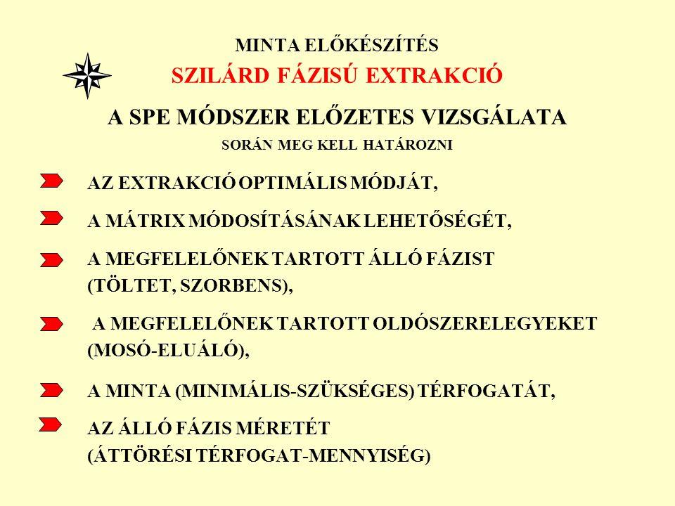 SZILÁRD FÁZISÚ EXTRAKCIÓ A SPE MÓDSZER ELŐZETES VIZSGÁLATA