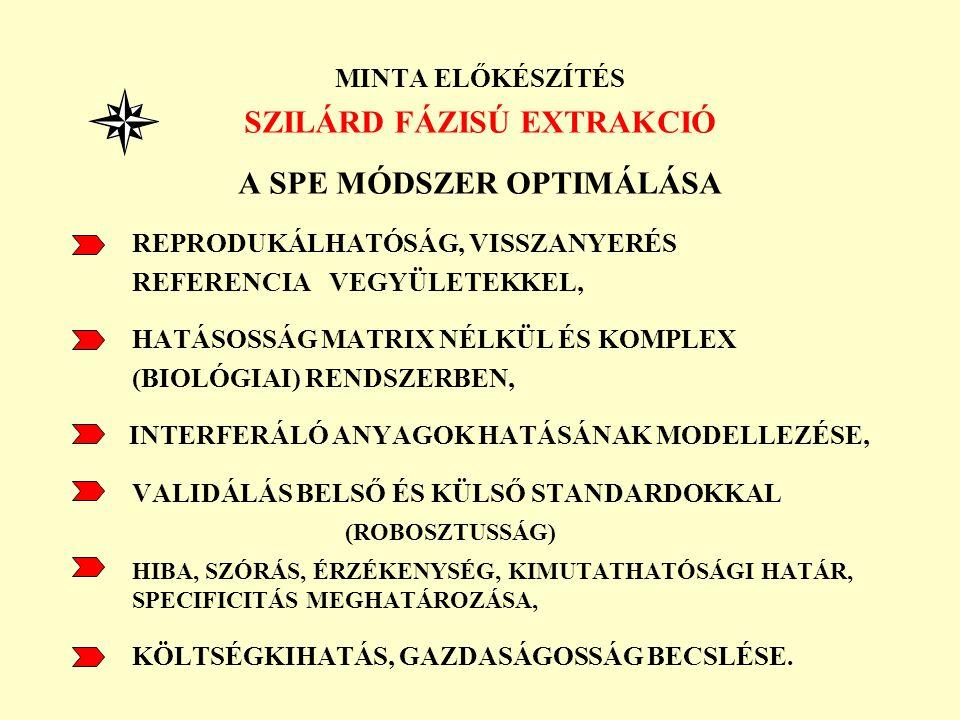 SZILÁRD FÁZISÚ EXTRAKCIÓ A SPE MÓDSZER OPTIMÁLÁSA