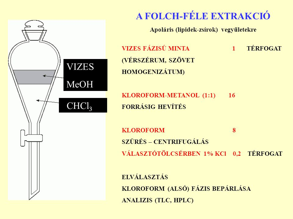 A FOLCH-FÉLE EXTRAKCIÓ Apoláris (lipidek-zsírok) vegyületekre