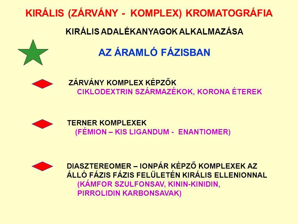 KIRÁLIS (ZÁRVÁNY - KOMPLEX) KROMATOGRÁFIA AZ ÁRAMLÓ FÁZISBAN