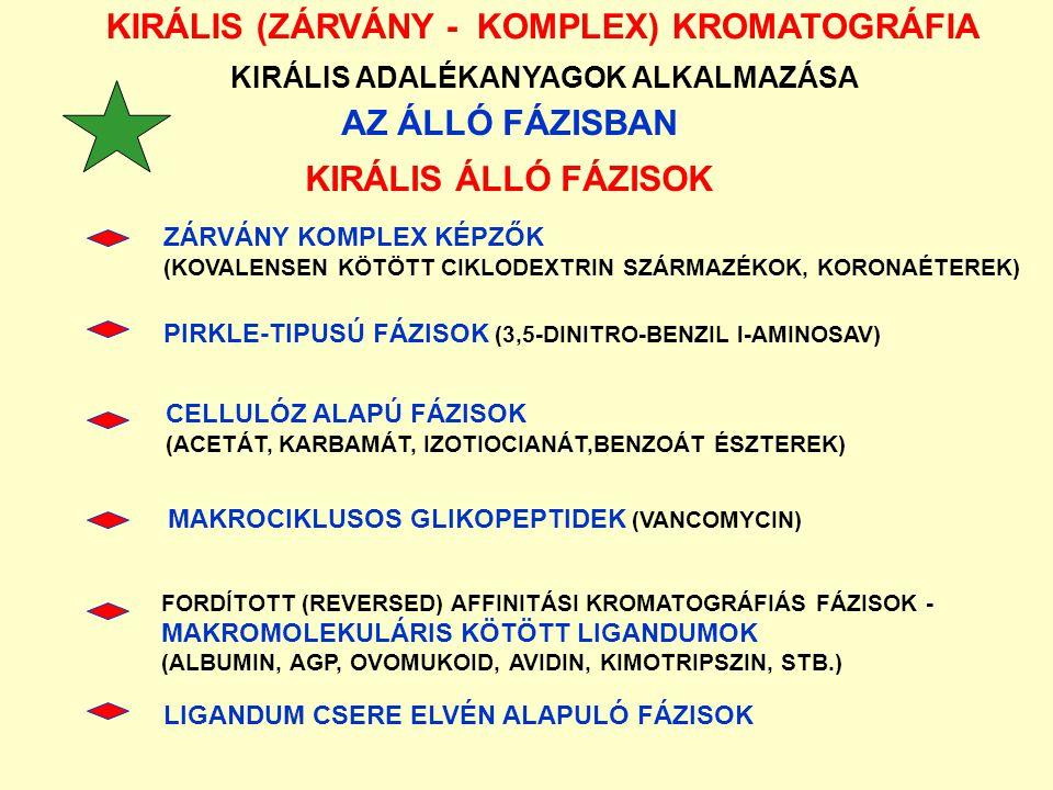 AZ ÁLLÓ FÁZISBAN KIRÁLIS ÁLLÓ FÁZISOK