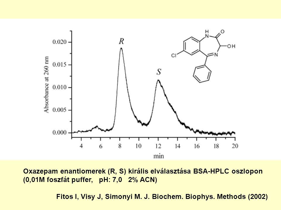 Oxazepam enantiomerek (R, S) királis elválasztása BSA-HPLC oszlopon