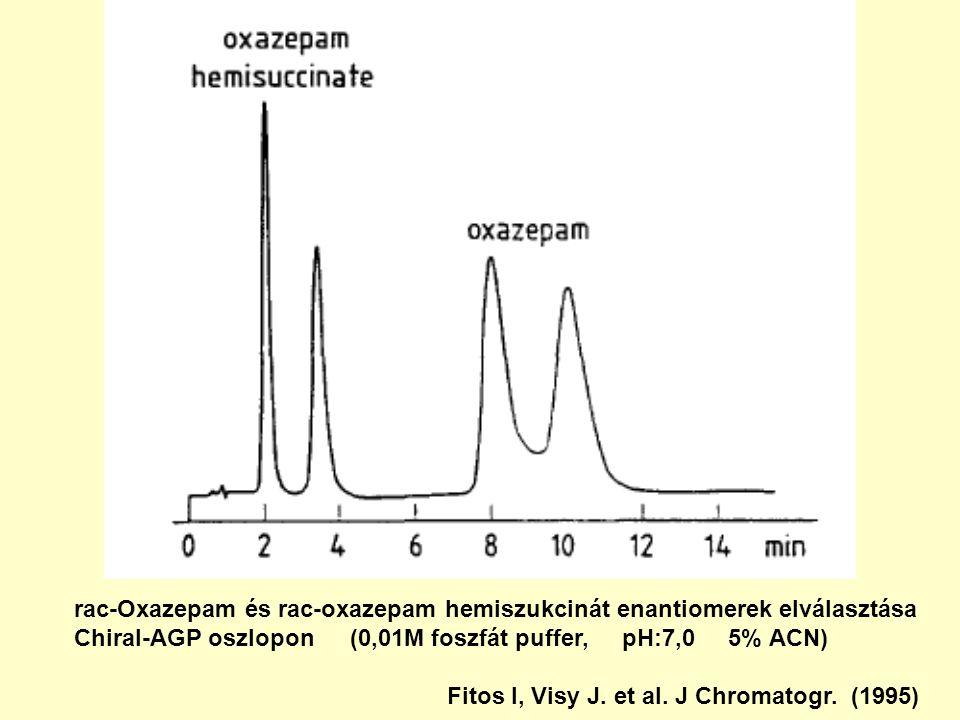 rac-Oxazepam és rac-oxazepam hemiszukcinát enantiomerek elválasztása