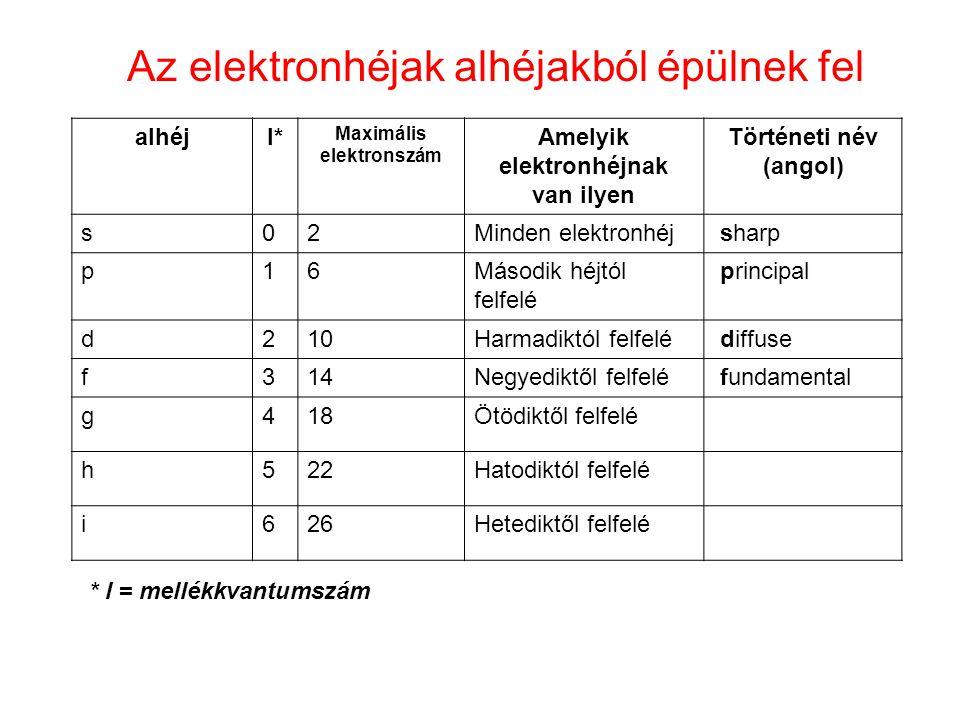 Maximális elektronszám Amelyik elektronhéjnak