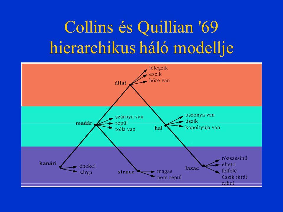 Collins és Quillian 69 hierarchikus háló modellje