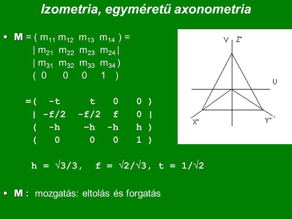 Izometria, egyméretű axonometria