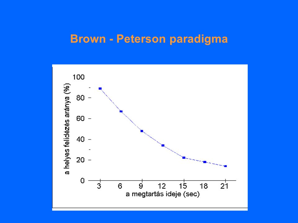 Brown - Peterson paradigma