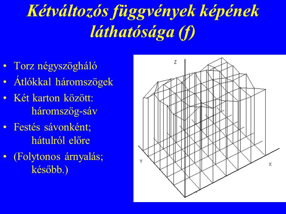 Kétváltozós függvények képének láthatósága (f)