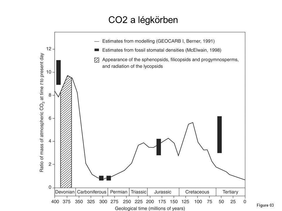 CO2 a légkörben Figure 03
