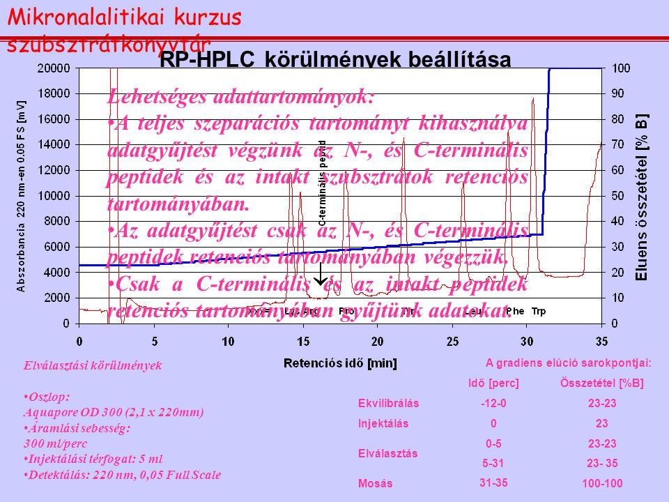 RP-HPLC körülmények beállítása