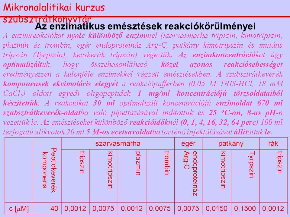 Az enzimatikus emésztések reakciókörülményei