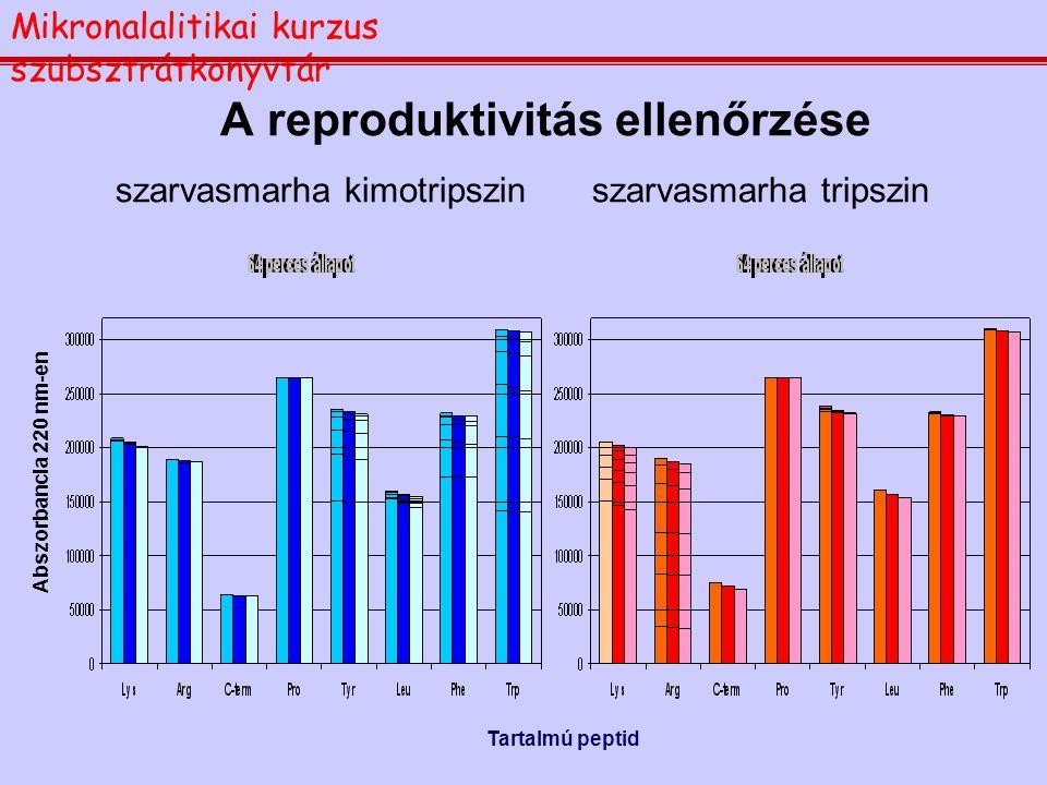A reproduktivitás ellenőrzése