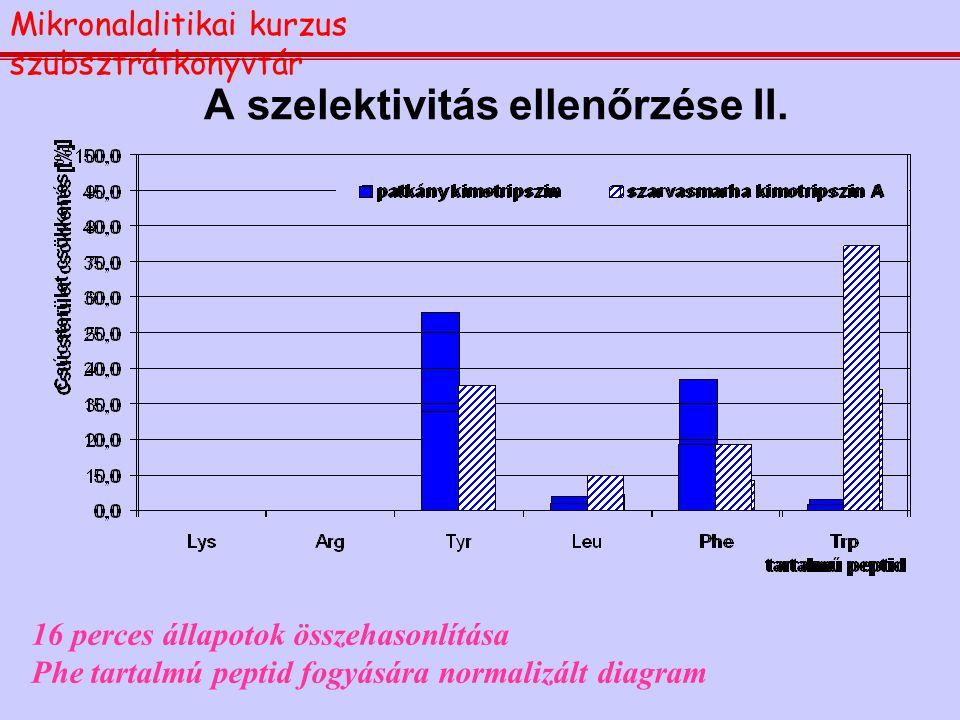 A szelektivitás ellenőrzése II.