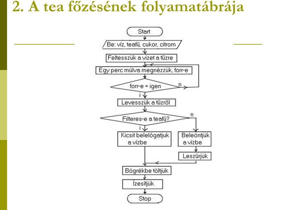 2. A tea főzésének folyamatábrája