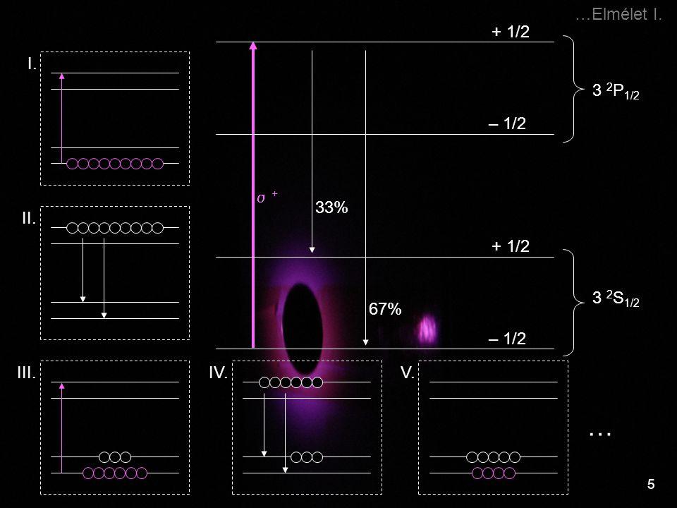 … …Elmélet I. 3 2P1/2 + 1/2 – 1/2  + I. 33% 67% II. + 1/2 III.