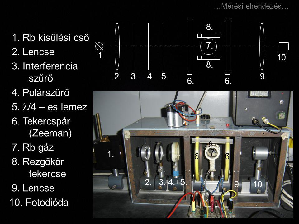 1. Rb kisülési cső 2. Lencse 3. Interferencia szűrő 4. Polárszűrő