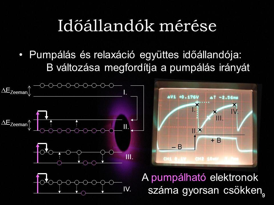 A pumpálható elektronok száma gyorsan csökken