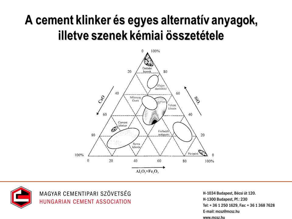 A cement klinker és egyes alternatív anyagok, illetve szenek kémiai összetétele