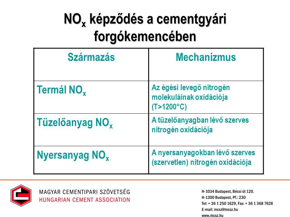 NOx képződés a cementgyári forgókemencében