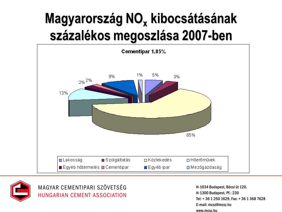 Magyarország NOx kibocsátásának százalékos megoszlása 2007-ben