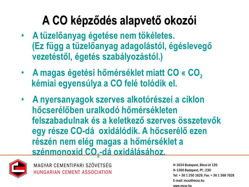 A CO képződés alapvető okozói