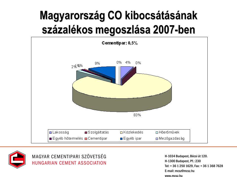 Magyarország CO kibocsátásának százalékos megoszlása 2007-ben