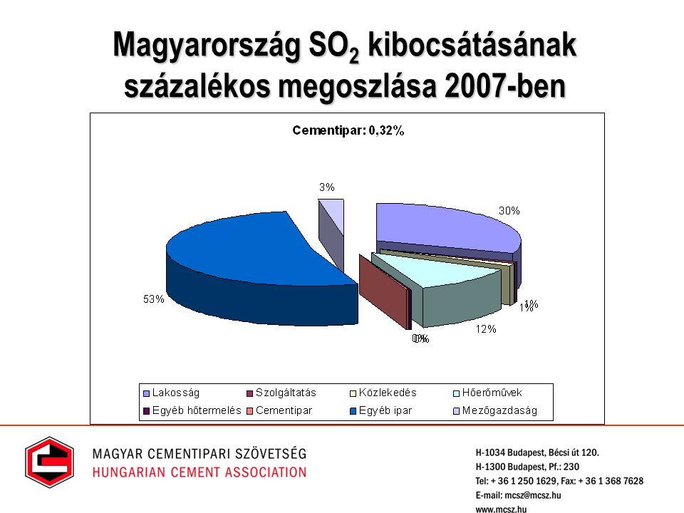 Magyarország SO2 kibocsátásának százalékos megoszlása 2007-ben