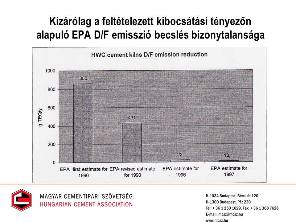 Kizárólag a feltételezett kibocsátási tényezőn alapuló EPA D/F emisszió becslés bizonytalansága