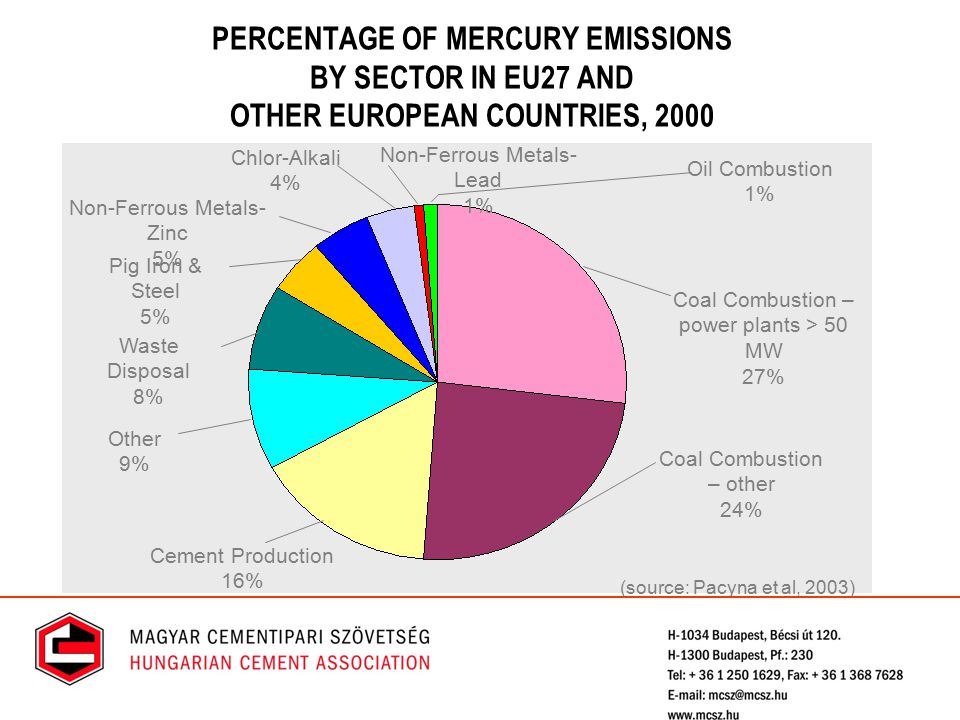 PERCENTAGE OF MERCURY EMISSIONS BY SECTOR IN EU27 AND OTHER EUROPEAN COUNTRIES, 2000