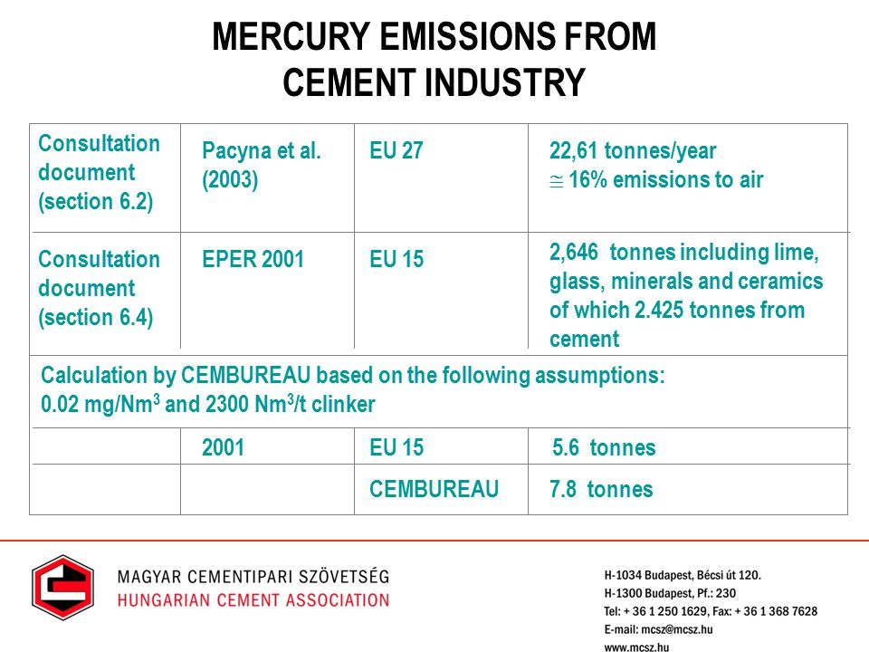 MERCURY EMISSIONS FROM CEMENT INDUSTRY