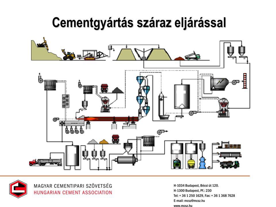 Cementgyártás száraz eljárással