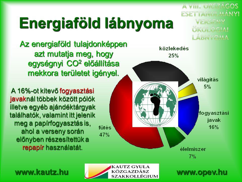 Energiaföld lábnyoma Az energiaföld tulajdonképpen azt mutatja meg, hogy egységnyi CO2 előállítása mekkora területet igényel.
