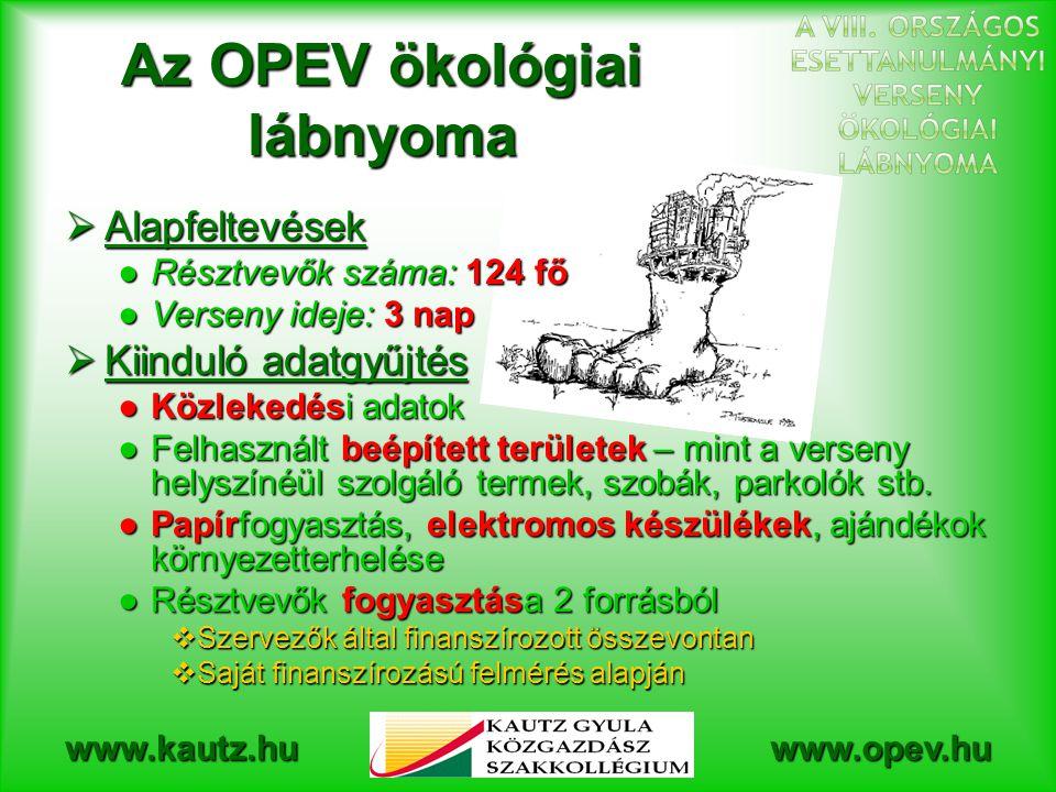 Az OPEV ökológiai lábnyoma
