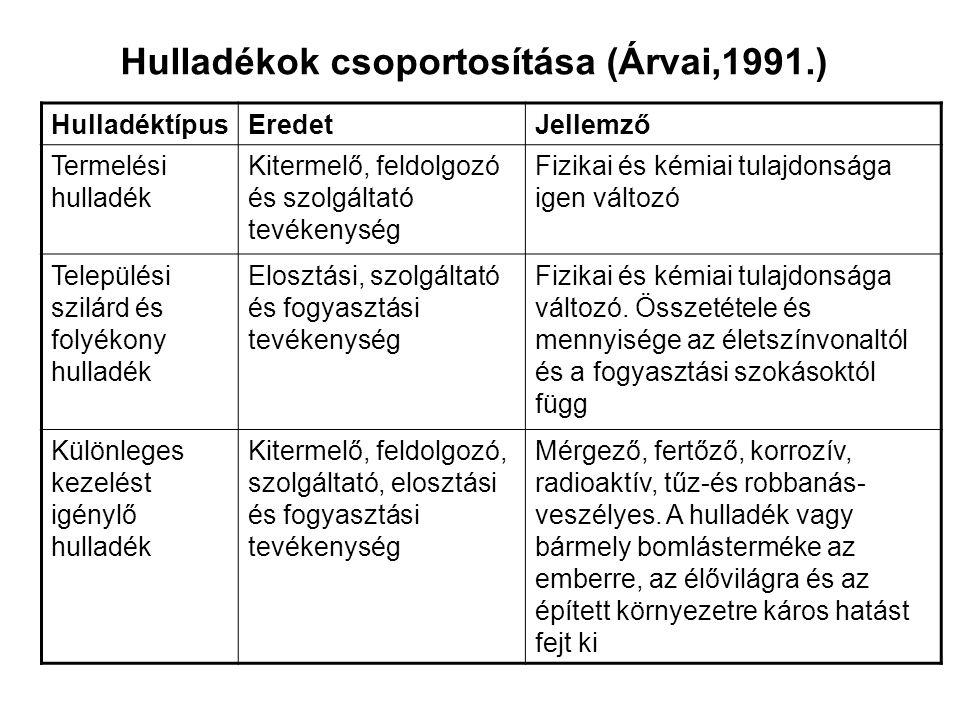 Hulladékok csoportosítása (Árvai,1991.)