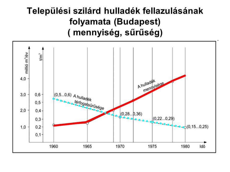 Települési szilárd hulladék fellazulásának folyamata (Budapest) ( mennyiség, sűrűség)
