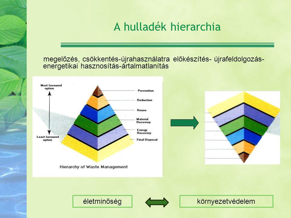 A hulladék hierarchia megelőzés, csökkentés-újrahasználatra előkészítés- újrafeldolgozás-energetikai hasznosítás-ártalmatlanítás.