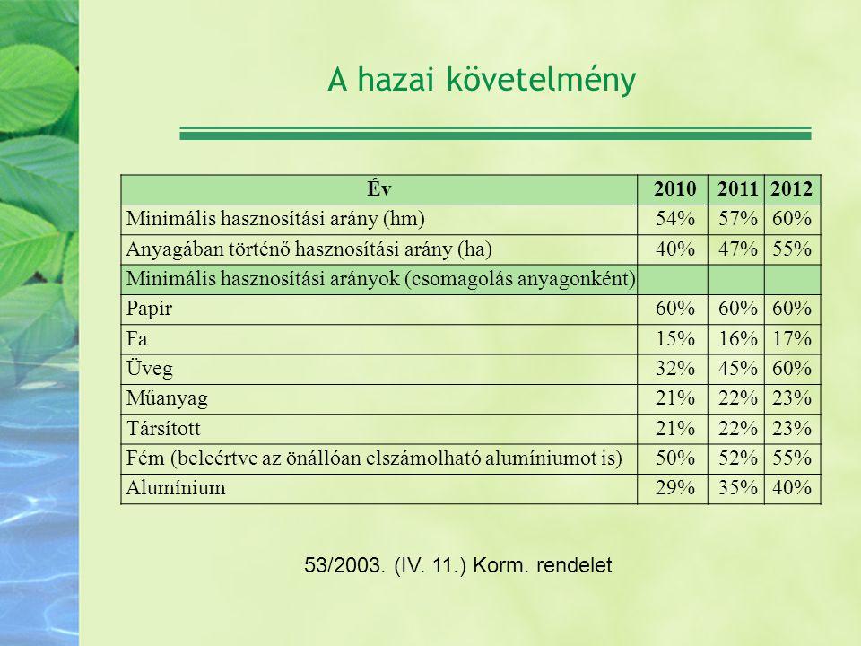 A hazai követelmény Év. 2010. 2011. 2012. Minimális hasznosítási arány (hm) 54% 57% 60% Anyagában történő hasznosítási arány (ha)