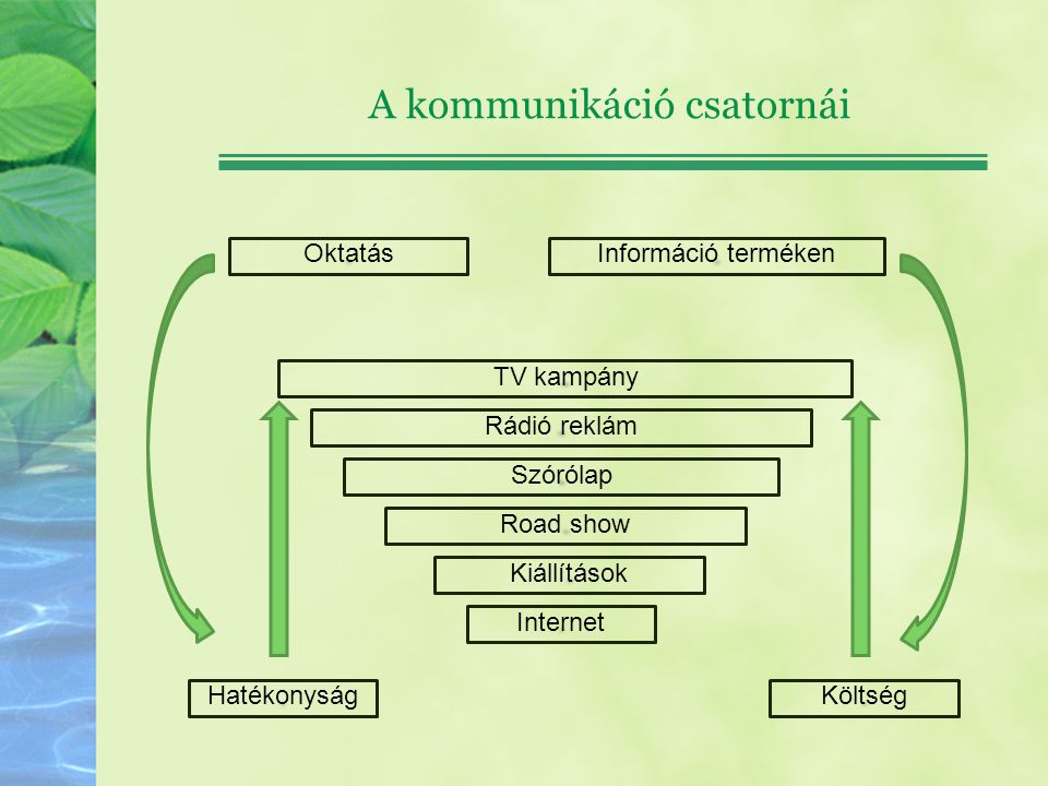 A kommunikáció csatornái