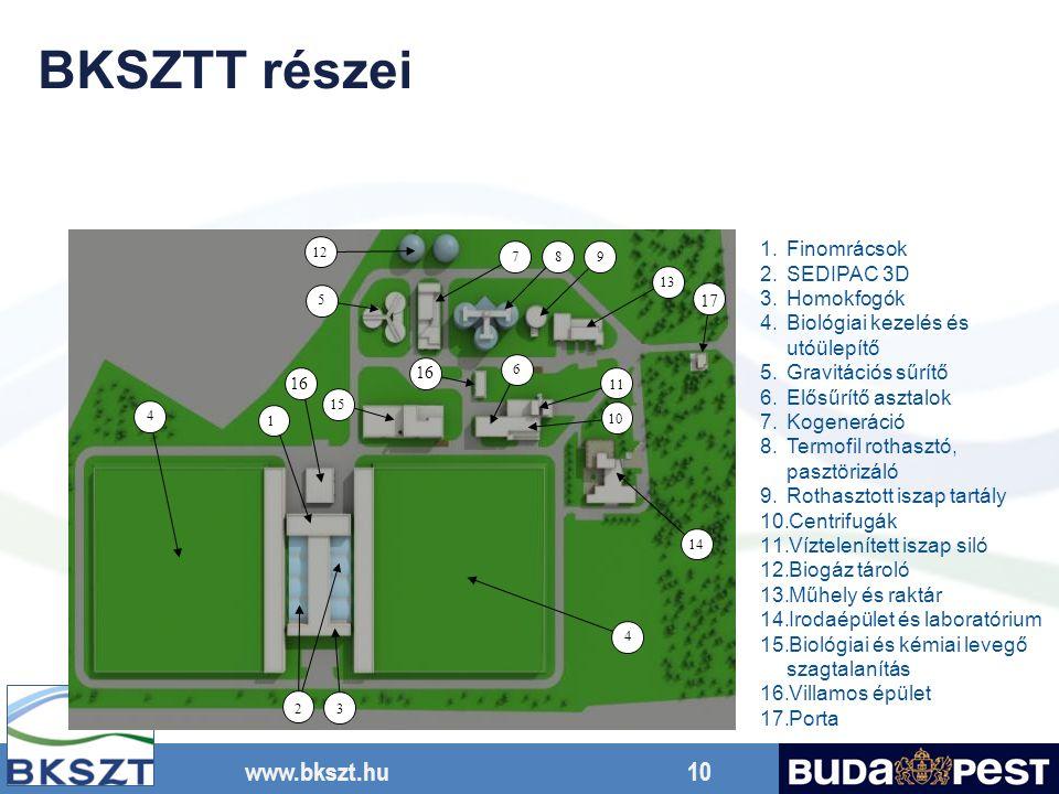 BKSZTT részei Finomrácsok SEDIPAC 3D Homokfogók