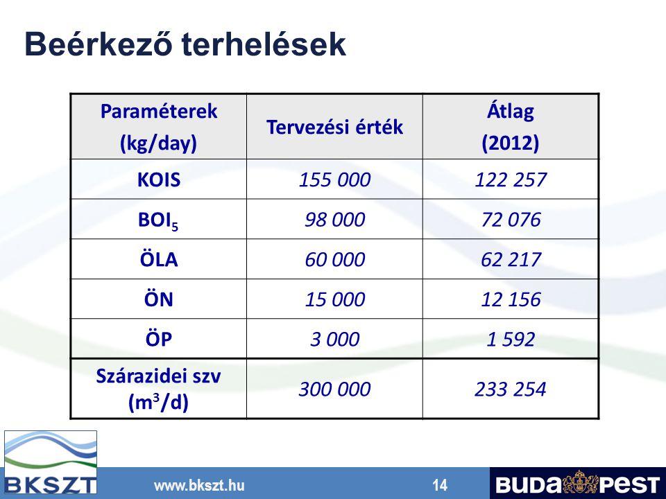 Beérkező terhelések Paraméterek (kg/day) Tervezési érték Átlag (2012)