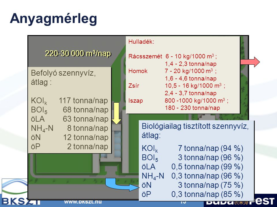 Anyagmérleg 220-30 000 m3/nap Befolyó szennyvíz, átlag :